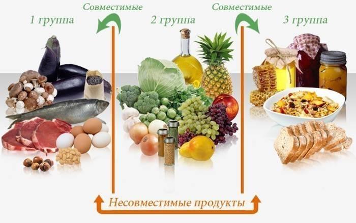 Дієта по групі крові 2 позитивна: меню таблиця продуктів