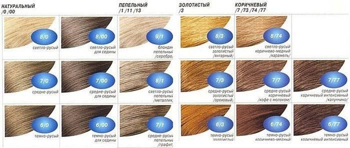 Русявий колір волосся — фото, фарбування в домашніх умовах і вибір відтінку
