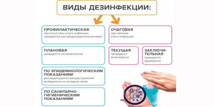 Профілактична дезінфекція приміщення - способи і засоби проведення