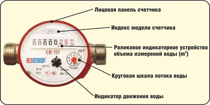 Як зняти показання лічильника води - значення цифр водоміра