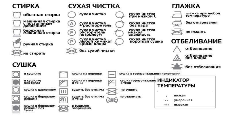 Значки на одязі для прання: що означають символи
