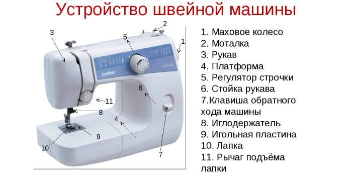 Рейтинг кращих моделей швейних машинок