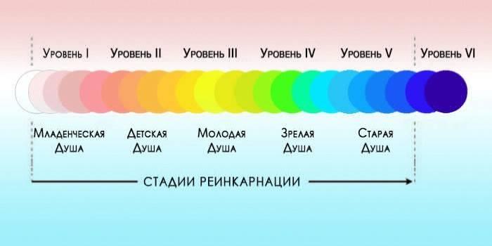 13 відмінних ознак старої душі людини