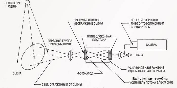 Прилад нічного бачення: ПНВ і відгуки
