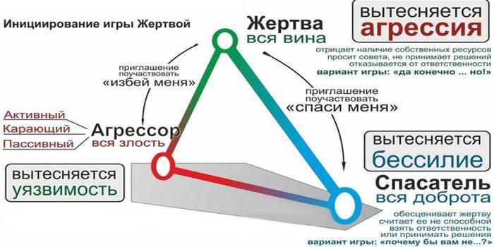 Трикутник Карпмана - суть методики, застосування психологічних практик і приклади з життя
