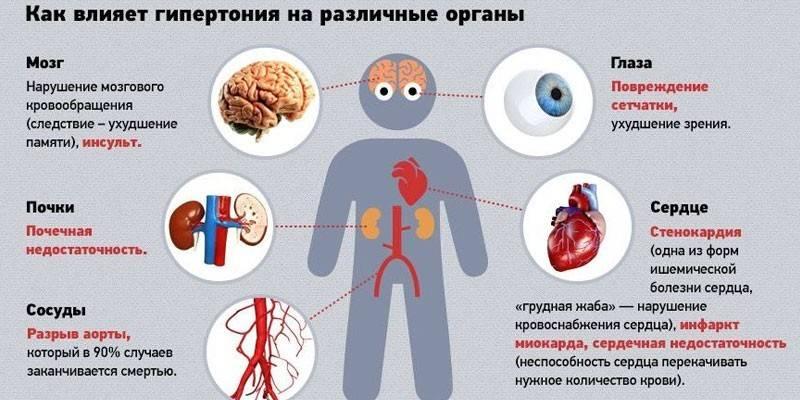 Органи-мішені при гіпертонічній хворобі - діагностика, симптоми і терапія по відновленню