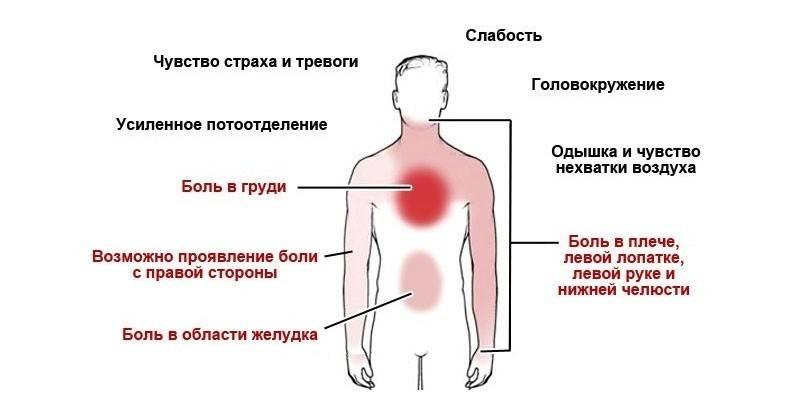 Діагностика стенокардії - тести, сцинтиграфія серця, коронарографія