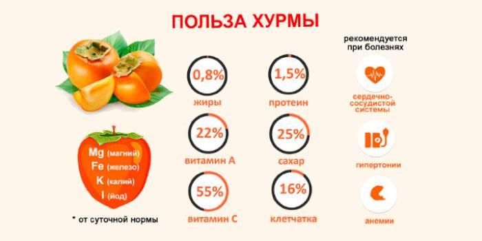 8 корисних властивостей хурми, склад і калорійність фрукта