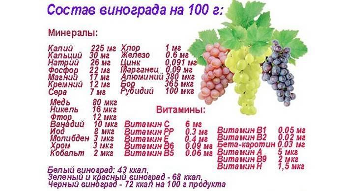 Чим корисний виноград для дітей і дорослих