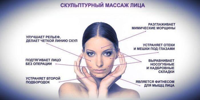 Скульптурний масаж особи - суть методу, тривалість курсу і результати з фото до і після